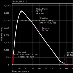AMRAAM_11th_Flight_Graph.JPG
